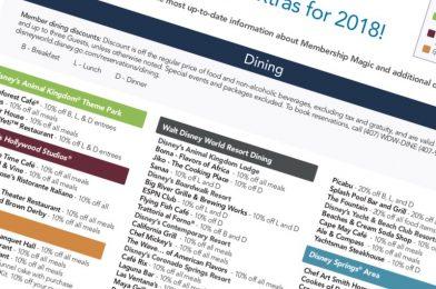 RUMOR: 125 Point Minimum for Membership Extras Soon