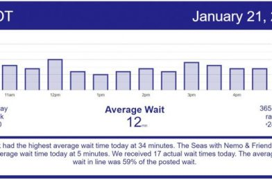 Hollywood Studios Has Its Slowest Day of the Past Month – Disney World Wait Times for Thursday, January 21, 2021