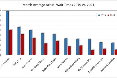 Disney World Crowd Calendar Update for Mid-April 2021